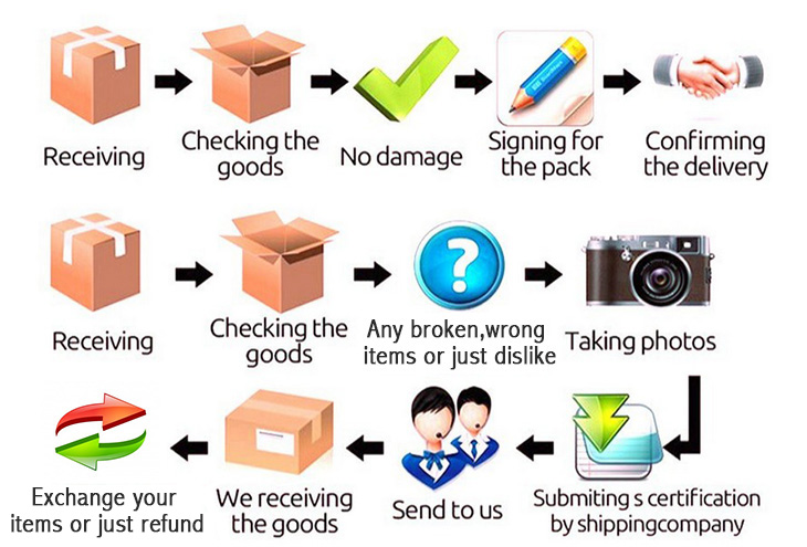 Processing of Exchange and Return